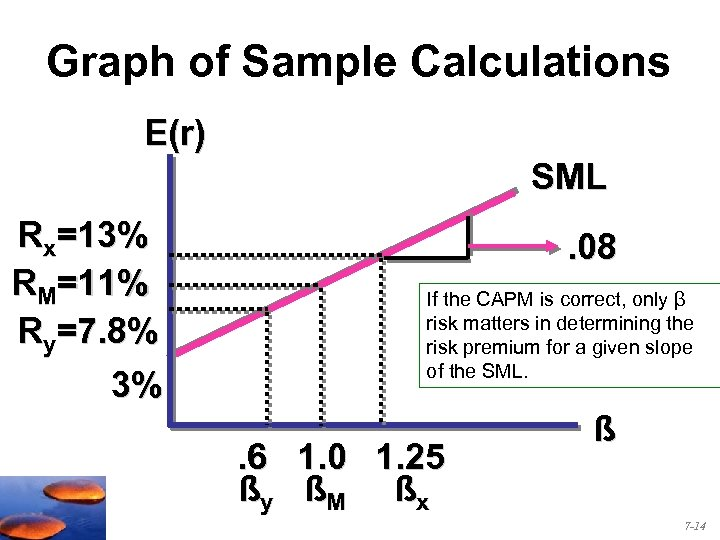 Graph of Sample Calculations E(r) SML Rx=13% RM=11% Ry=7. 8% 3% . 08 If