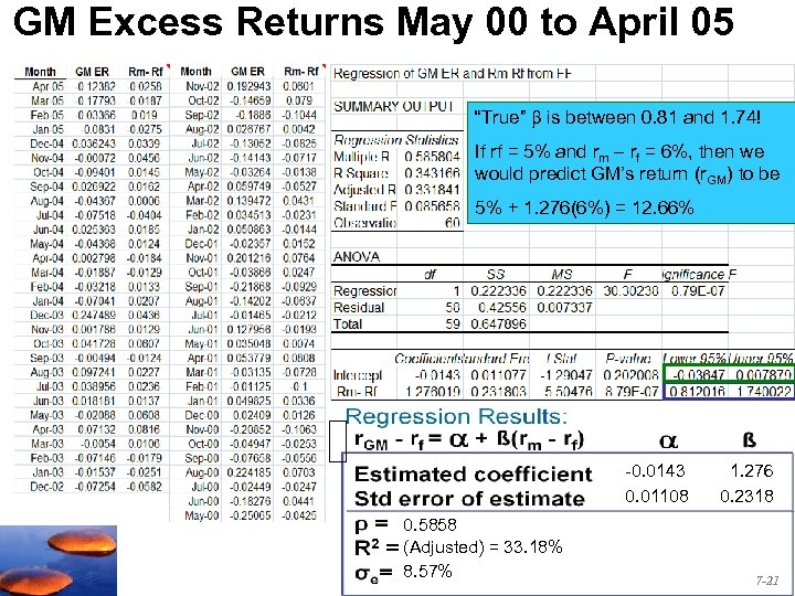 """GM Excess Returns May 00 to April 05 """"True"""" is between 0. 81 and"""