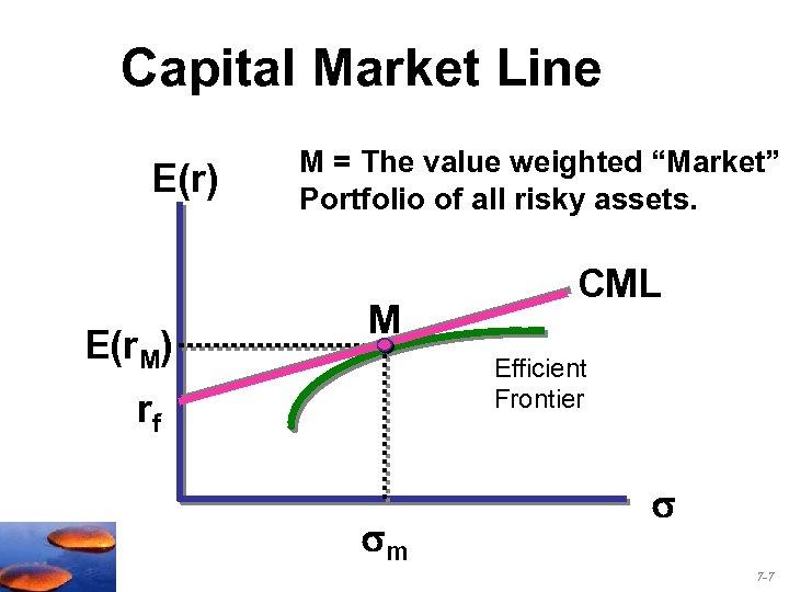 """Capital Market Line E(r) E(r. M) M = The value weighted """"Market"""" Portfolio of"""