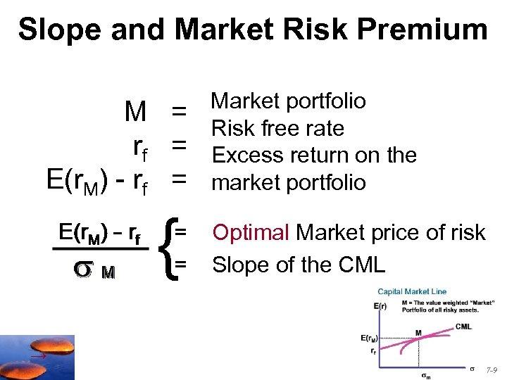 Slope and Market Risk Premium M = rf = E(r. M) - rf =