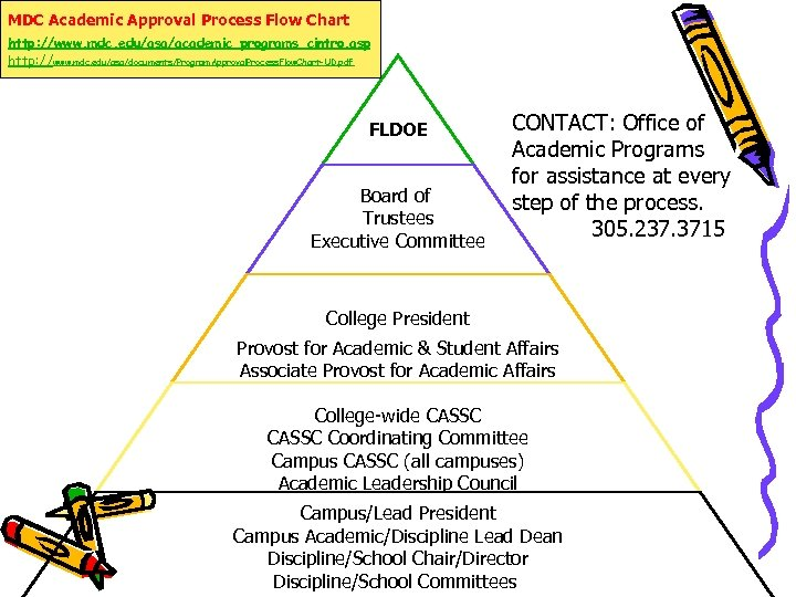 MDC Academic Approval Process Flow Chart http: //www. mdc. edu/asa/academic_programs_cintro. asp http: //www. mdc.