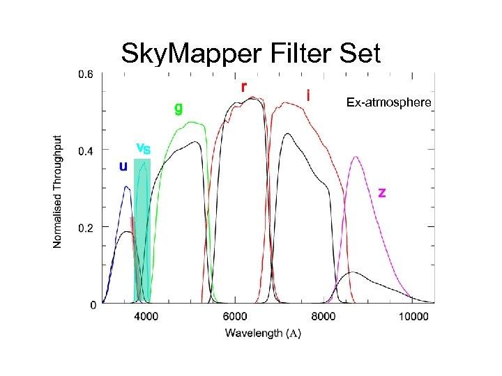 Sky. Mapper Filter Set Ex-atmosphere