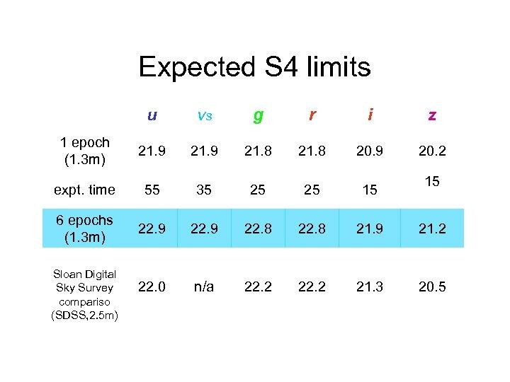 Expected S 4 limits u vs g r i z 1 epoch (1. 3