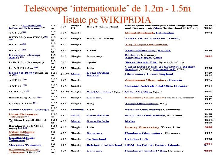 Telescoape 'internationale' de 1. 2 m - 1. 5 m listate pe WIKIPEDIA