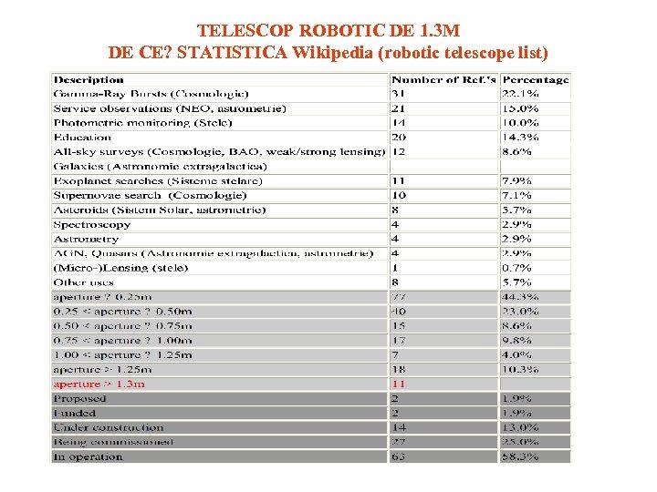 TELESCOP ROBOTIC DE 1. 3 M DE CE? STATISTICA Wikipedia (robotic telescope list)