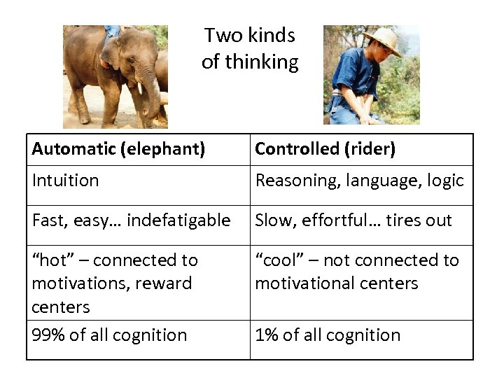Two kinds of thinking Automatic (elephant) Controlled (rider) Intuition Reasoning, language, logic Fast, easy…