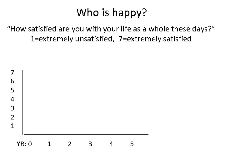 """Who is happy? """"How satisfied are you with your life as a whole these"""