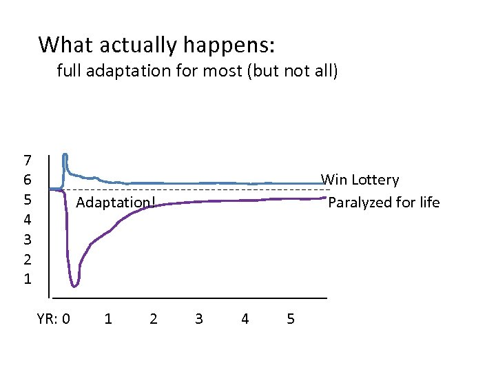 What actually happens: full adaptation for most (but not all) We adapt very quickly