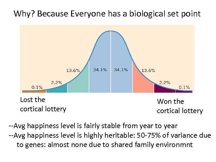 Why? Because Everyone has a biological set point Lost the cortical lottery Won the
