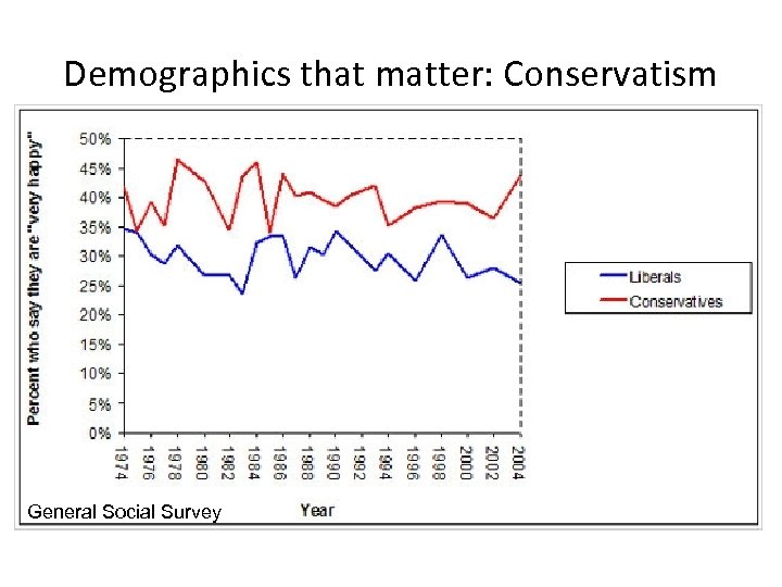 Demographics that matter: Conservatism General Social Survey