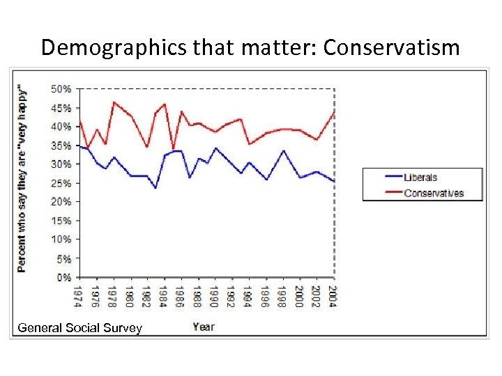 Demographics that matter: Conservatism General Social Survey