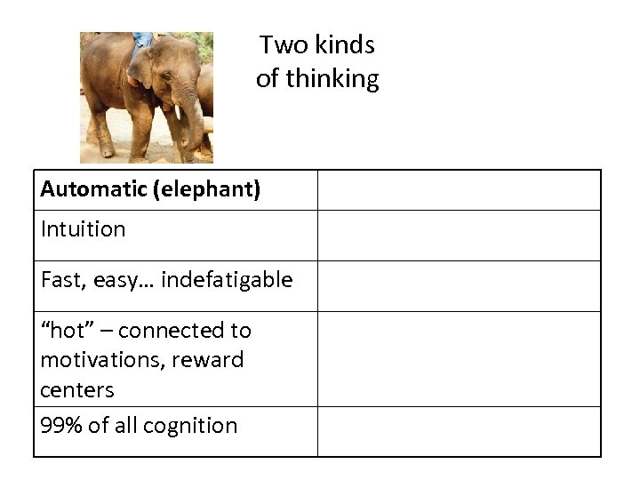 "Two kinds of thinking Automatic (elephant) Intuition Fast, easy… indefatigable ""hot"" – connected to"