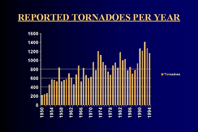 REPORTED TORNADOES PER YEAR
