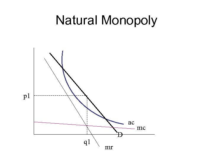 Natural Monopoly p 1 ac q 1 D mr mc