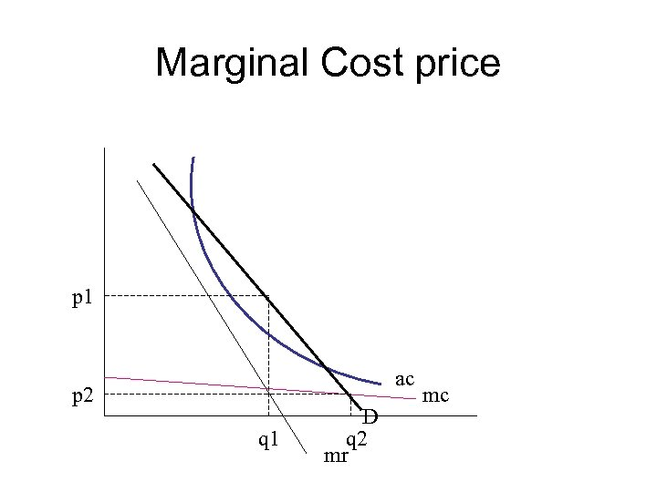 Marginal Cost price p 1 ac p 2 q 1 D q 2 mr