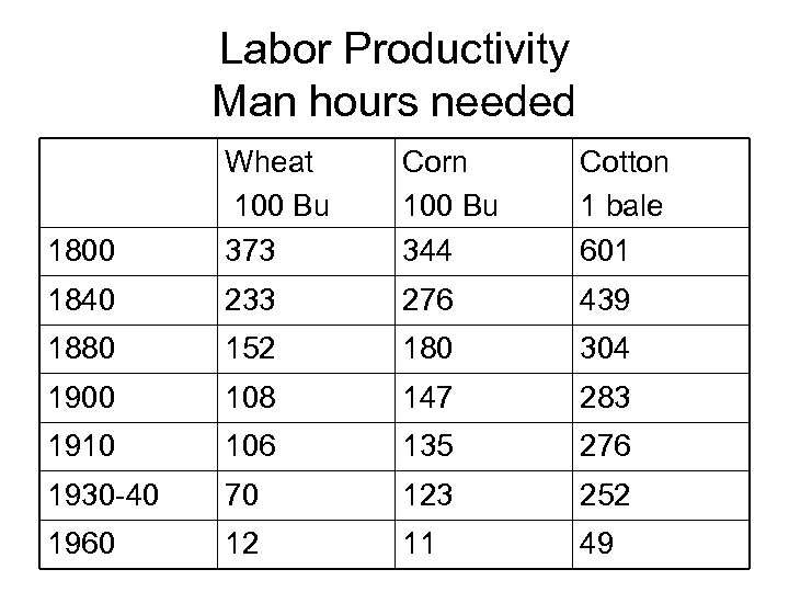 Labor Productivity Man hours needed 1800 Wheat 100 Bu 373 Corn 100 Bu 344