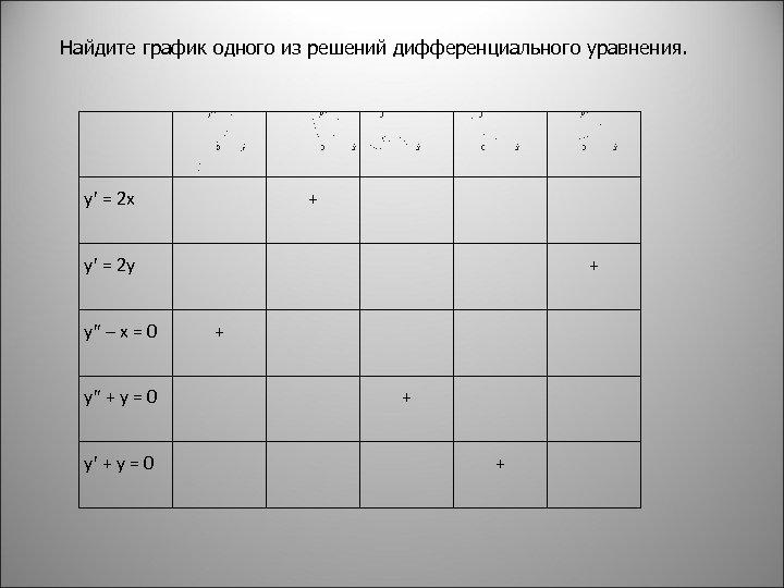 Найдите график одного из решений дифференциального уравнения. y = 2 x + y =