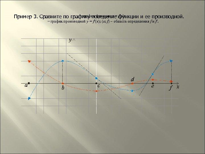 – график функции y = f(x); Пример 3. Сравните по графику поведение функции