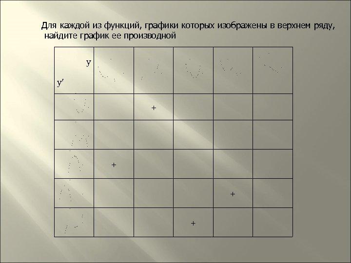 Для каждой из функций, графики которых изображены в верхнем ряду, найдите график ее производной