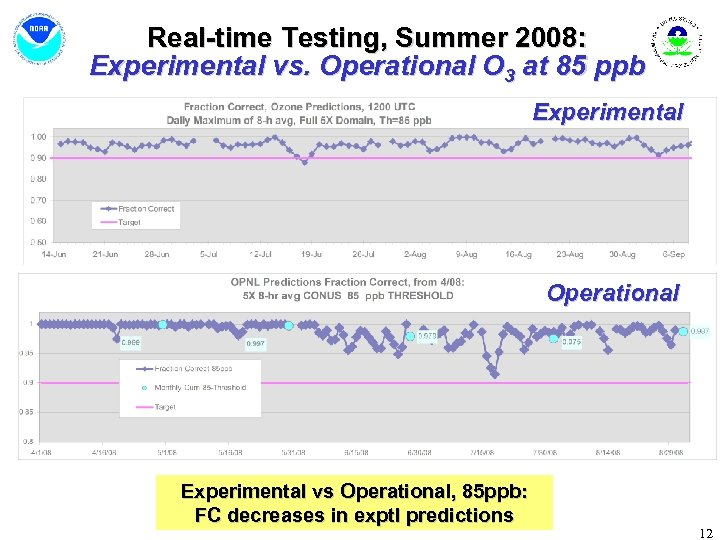 Real-time Testing, Summer 2008: Experimental vs. Operational O 3 at 85 ppb Experimental Operational