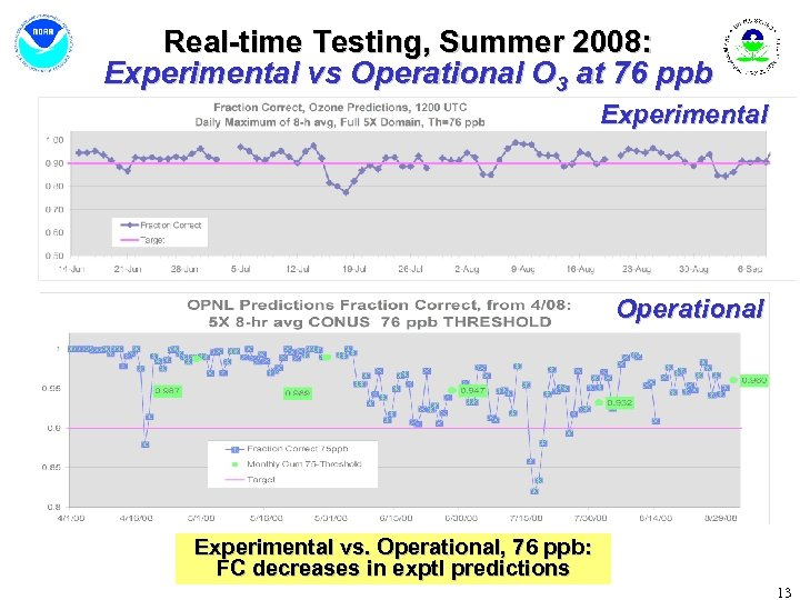 Real-time Testing, Summer 2008: Experimental vs Operational O 3 at 76 ppb Experimental Operational