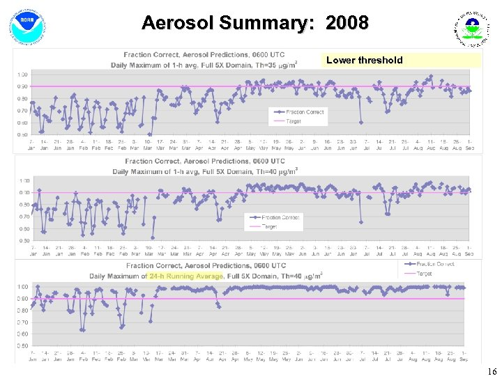 Aerosol Summary: 2008 Lower threshold 16