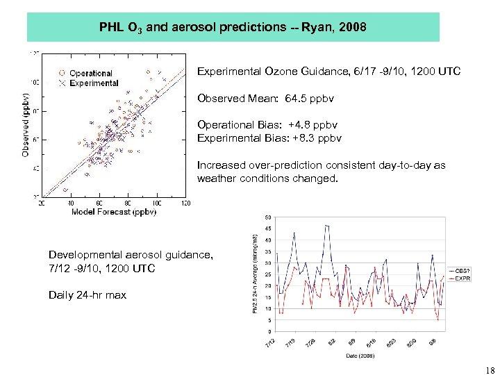 PHL O 3 and aerosol predictions -- Ryan, 2008 Experimental Ozone Guidance, 6/17 -9/10,