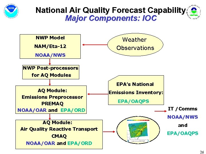 National Air Quality Forecast Capability Major Components: IOC NWP Model NAM/Eta-12 Weather Observations NOAA/NWS