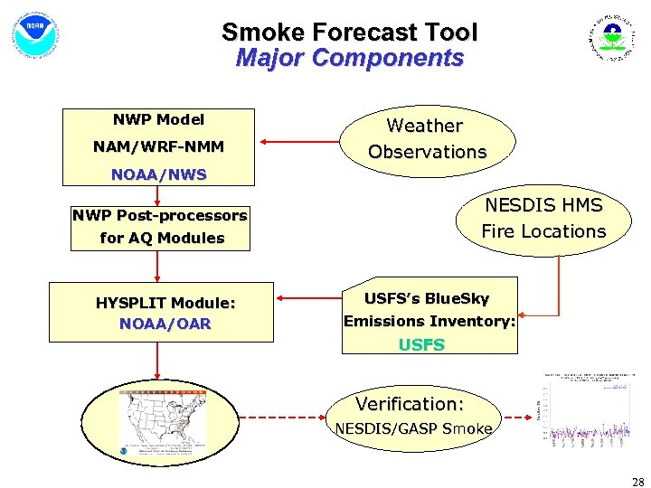 Smoke Forecast Tool Major Components NWP Model NAM/WRF-NMM Weather Observations NOAA/NWS NESDIS HMS Fire