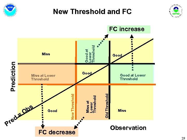 New Threshold and FC Good at Lower Threshold FC increase FC decrease Miss at