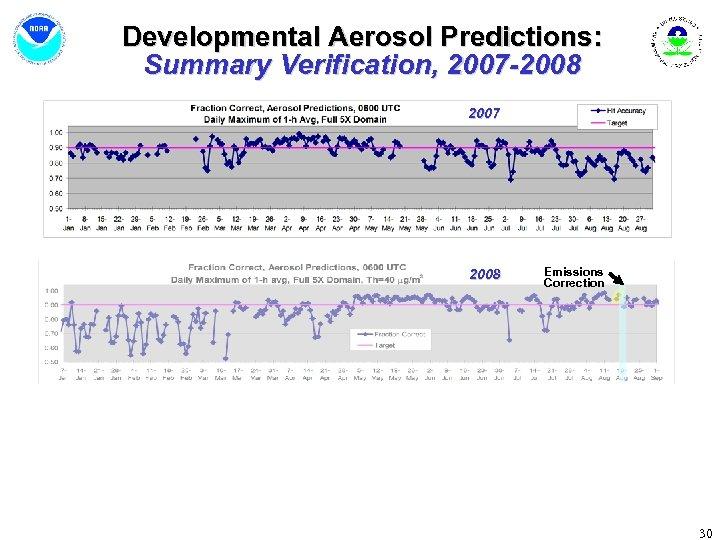 Developmental Aerosol Predictions: Summary Verification, 2007 -2008 2007 2008 Emissions Correction 30