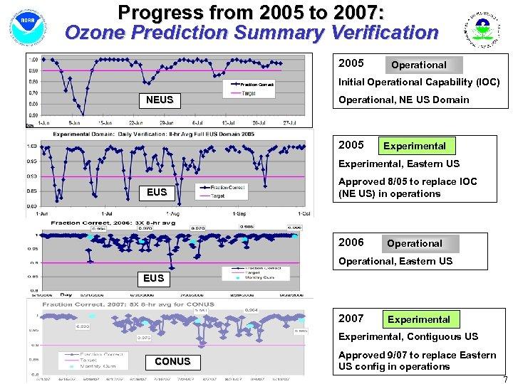 Progress from 2005 to 2007: Ozone Prediction Summary Verification 2005 Fraction Correct NEUS Operational