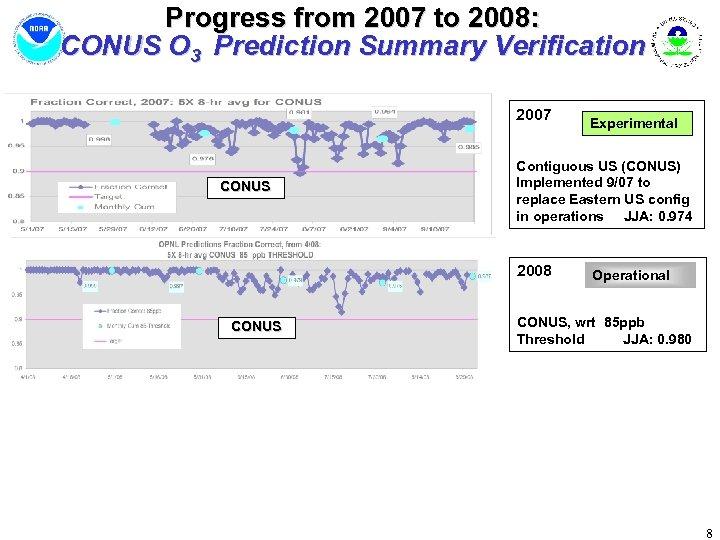 Progress from 2007 to 2008: CONUS O 3 Prediction Summary Verification 2007 CONUS Contiguous