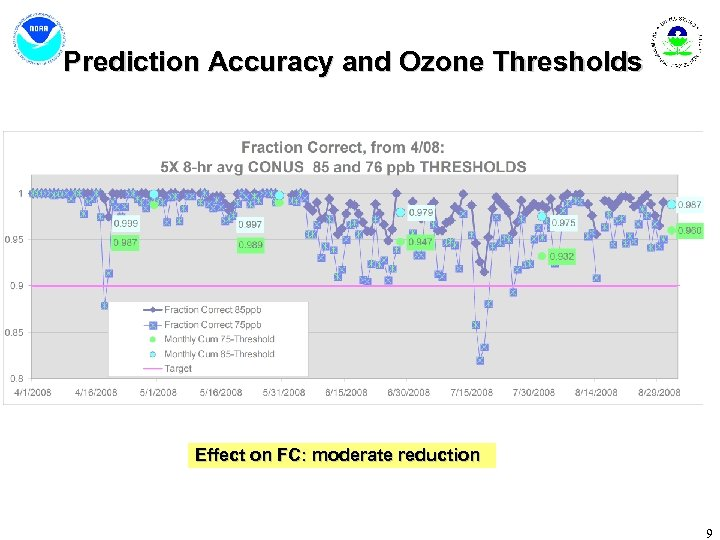 Prediction Accuracy and Ozone Thresholds Effect on FC: moderate reduction 9
