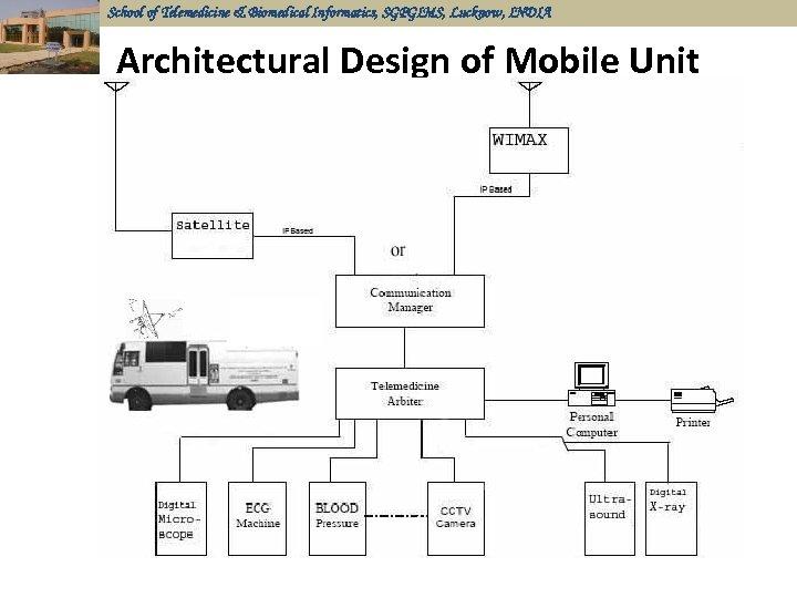 School of Telemedicine & Biomedical Informatics, SGPGIMS, Lucknow, INDIA Architectural Design of Mobile Unit