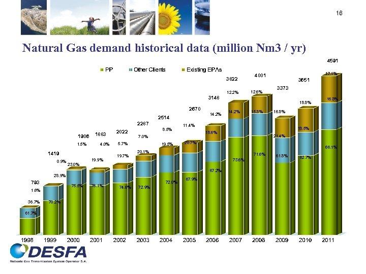 16 Natural Gas demand historical data (million Nm 3 / yr) 4591 3822 12.
