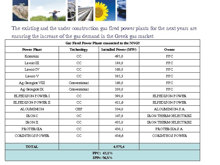 The existing and the under construction gas fired power plants for the next years