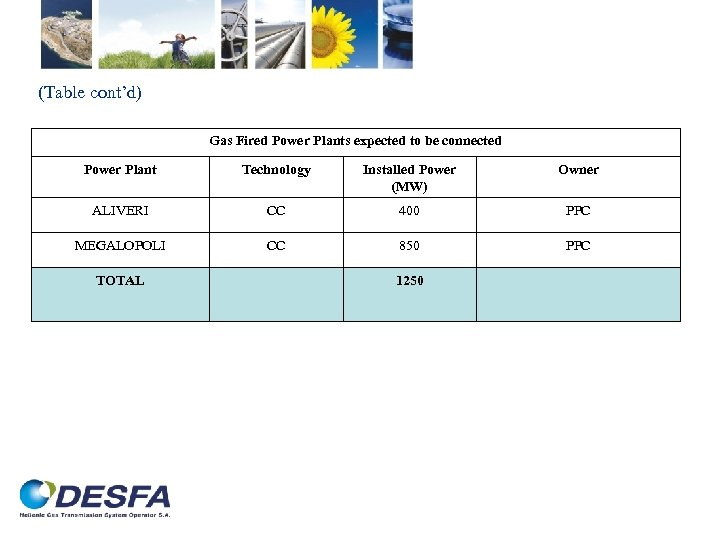 (Table cont'd) Gas Fired Power Plants expected to be connected Power Plant Technology Installed