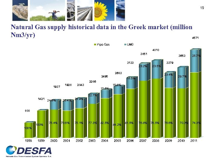 19 Natural Gas supply historical data in the Greek market (million Nm 3/yr) 4571