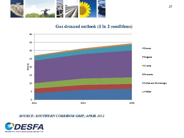 27 Gas demand outlook (1 in 2 conditions) 40 35 Greece 30 Bulgaria bcm/y