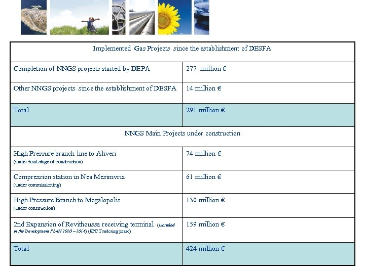 Implemented Gas Projects since the establishment of DESFA Completion of NNGS projects started by