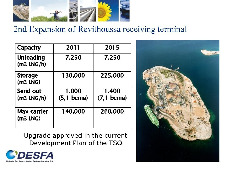 2 nd Expansion of Revithoussa receiving terminal Capacity 2011 2015 Unloading (m 3 LNG/h)