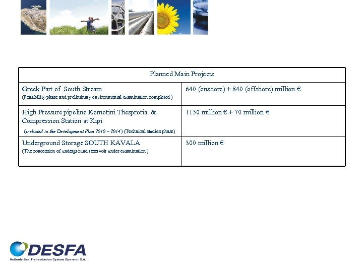 Planned Main Projects Greek Part of South Stream 640 (onshore) + 840 (offshore) million
