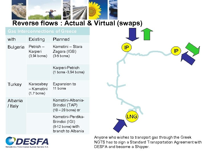 Reverse flows : Actual & Virtual (swaps) Gas Interconnections of Greece with Existing Bulgaria
