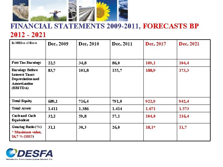 FINANCIAL STATEMENTS 2009 -2011, FORECASTS BP 2012 - 2021 In Million of Euros Dec.