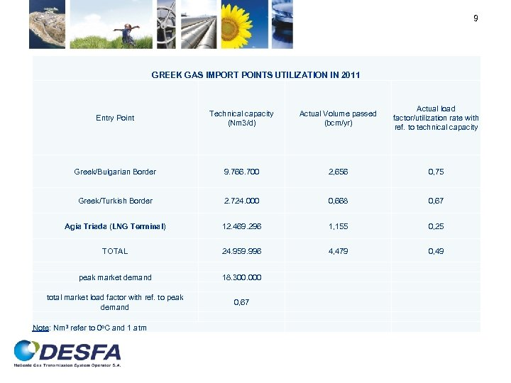 9 GREEK GAS IMPORT POINTS UTILIZATION IN 2011 Entry Point Technical capacity (Nm 3/d)