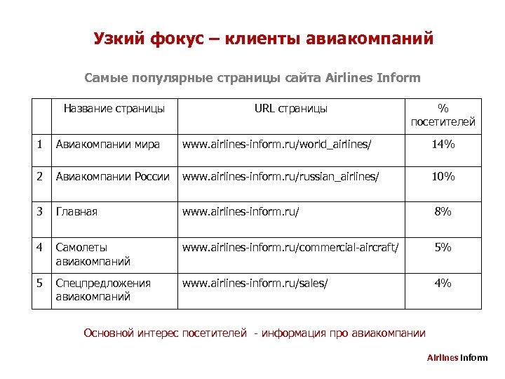 Узкий фокус – клиенты авиакомпаний Самые популярные страницы сайта Airlines Inform Название страницы URL