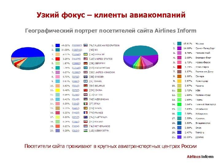 Узкий фокус – клиенты авиакомпаний Географический портрет посетителей сайта Airlines Inform Посетители сайта проживают