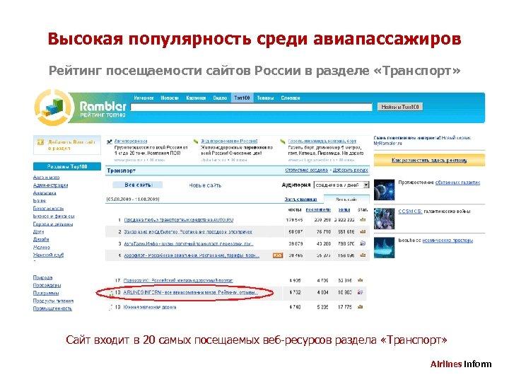 Высокая популярность среди авиапассажиров Рейтинг посещаемости сайтов России в разделе «Транспорт» Сайт входит в