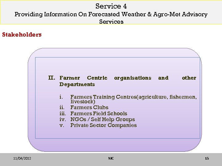 Service 4 Providing Information On Forecasted Weather & Agro-Met Advisory Services Stakeholders II. Farmer